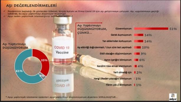 Foto - Yüzde 14'lük kesim ise gerek duymadığını belirtti. Yan etkilerinden korktuğu için aşı yaptırmayanların oranı da yüzde 14.