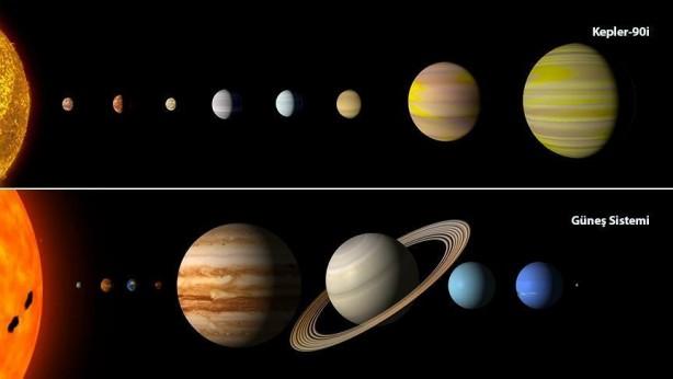 Foto - GOLDİLOCKS BÖLGESİ NE ANLAMA GELİYOR? Bir yıldızın yörüngesinde yer alan gezegenlerin yüzeyinde sıvı su bulunması için belii bir alanın çok sıcak ve çok soğuk olmaması gerekiyor. Bu bölgeye Goldilocks adı veriliyor. Bu tür gezegenlerin potasiyel olarak yaşama elverişli olduğu düşünülüyor.