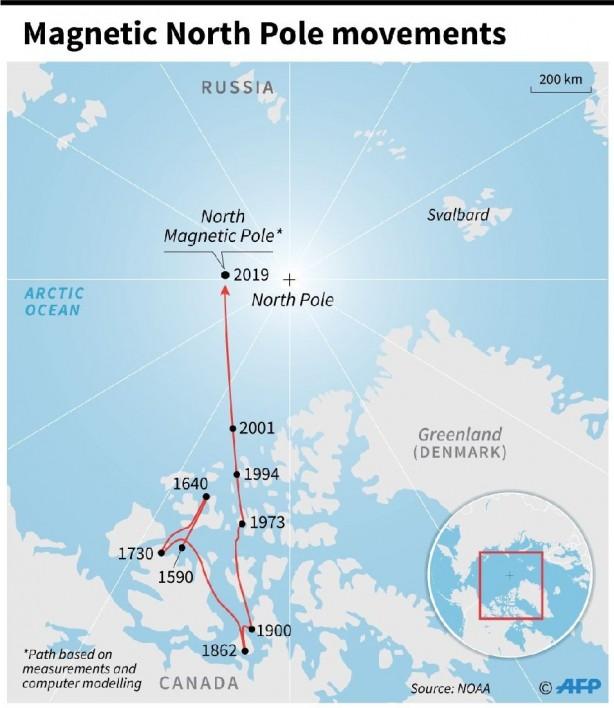 Dünya'nın manyetik kutupları üzerinde çalışma yapan bilim insanları, ilk olarak 1830'larda Manyetik Kuzey Kutbu'nun Kanada'dan Sibirya'ya doğru 2250 kilometre hareket ettiğini tespit ettiler.
