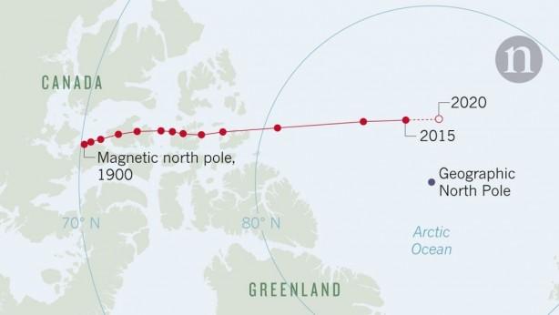 Manyetik kutbun bu hareketi, 1990'la 2005 yılları arasında yılda 15 ile 50 km arasında bir hızla hareket etmeye devam etti.
