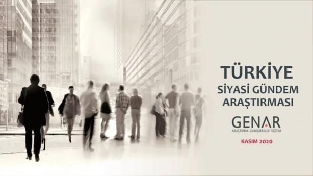 Foto - Araştırma ve danışmanlık şirketi GENAR Türkiye siyasi gündem araştırması yaptı.