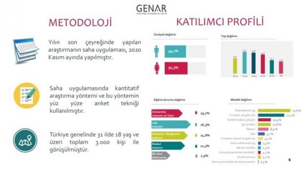 Foto - Yüz yüze tekniğinin kullanıldığı ankette Türkiye genelinde 31 ilde 300 kişi ile görüşüldü. Anket sonucunda görüşülen kişilerin cinsiyet, eğitim durumu ve meslek dağılımı bilgilerine yer verildi.