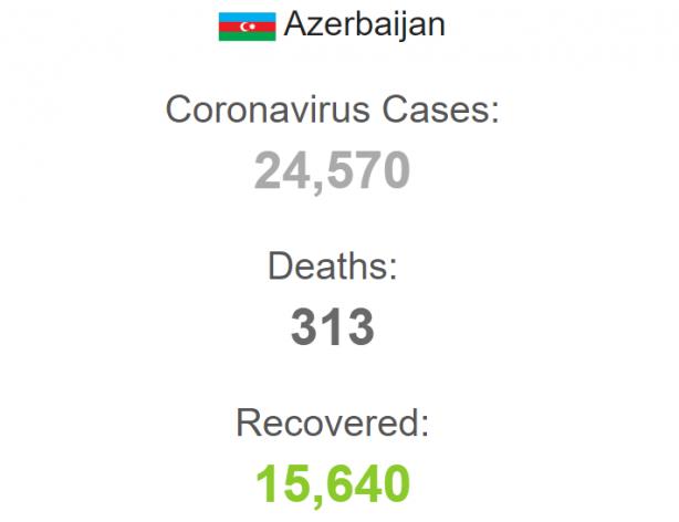 Foto - Azerbaycan'da son verilerle birlikte toplam vaka sayısı 24 bin 570'e, hayatını kaybedenlerin sayısı ise 313'e yükseldi. Ülkede virüsü yenerek taburcu olanların sayısı ise 15 bin 640'a ulaştı. Azerbaycan'da şu ana kadar 576 bin 249 koronavirüs testi yapıldı.