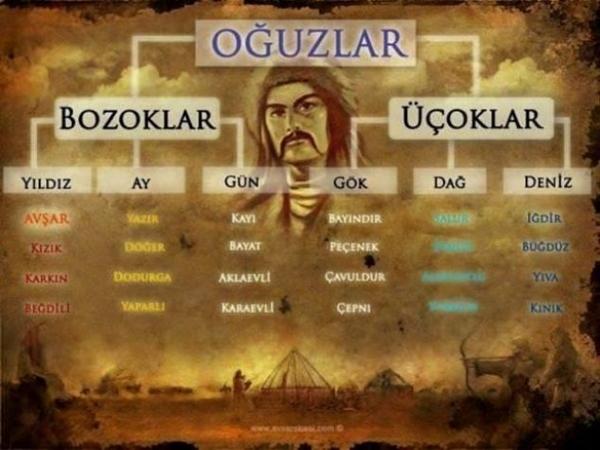 İşte Anadolu'nun dört bir yanına dağılan Oğuz Boyları...