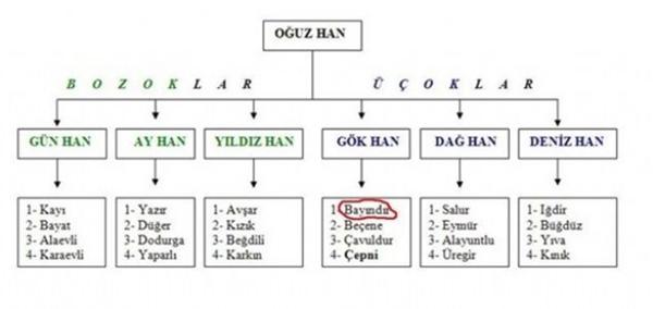 13- BAYINDIR / Bayındırlı - Adana-Bahçe-Haruniye Bayındır - Ağrı-Tutak Bayındır - Ankara-Çankaya Bayındır - Ankara-Çamlıdere-Peçenek Bayındır - Antalya-Elmalı Bayındır - Antalya-Kaş Bayındır - Aydın-Nazilli Ovabayındır - Balıkesir-Merkez Bayındır - Bolu-Göynük Bayındır - Burdur-Merkez Bayırköy(Bayındır) - Burdur-Gölhisar-Çavdır Bayındır - Burdur-Yeşilova Bayındır(KokarcaMamure) - Bursa-İznik Bayındır - Bursa-Orhaneli-Büyükorhan Bayındır - Çankırı(Merkez) Bayındır - Çankırı-Çerkeş Bayındır - Çankırı-Eskipazar Derebayındır - Çankırı-Orta Ortabayındır(Yenicebayındır) - ' - ' Tutmaçbayındır - ' - ' Bayındır - Çorum-Mecitözü Bayındır(Arapkent) - Diyarbakır-Bismil-Tepe Bayındır - Elazığ-Keban Bayındır - Erzurum-İspir-Pazaryolu Bayındır - Erzurum-Tekman-Gökoğlan Aşağıbayındır - Gaziantep-Nizip Yukarıbayındır - Gaziantep-Nizip Bayındır - Giresun-Bulancak-Kovancık Bayındır - Gümüşhane-Yağmurdere Bayındır - İçel-Silifke Bayındır - İzmir Bayındır - Kastamonu-Kuzyaka Bayındır - Kırşehir-Kaman Bayındır - Konya-Beyşehir Bayındır - Samsun-Kavak Bayındır (Melüller) - Sivas-Kangal-Kavak