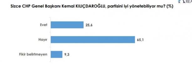 Foto - CHP Genel Başkanı Kemal Kılıçdaroğlu üzerine yapılan araştırmanın sonucu ise çok konuşululacak.