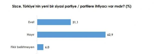 Foto - 'Türkiye'de yeni bir partiye ihtiyaç var mı?' anketinin cevabı