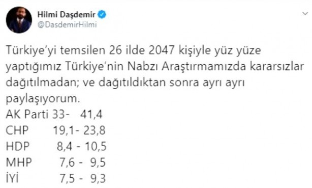 Foto - Ankette, AK Parti'nin yüzde 41,4 oranıyla ilk sırada yer aldığı görüldü. CHP ise yüzde 23,8 ile her zamanki oy oranına ulaştı. HDP'nin oy oranı ise yüzde 10,5 seviyesinde. Cumhur İttifakı'nda yer alan MHP, yüzde 9,5 oranını elde etti. İYİ Parti yüzde 9,3 oy oranında kalırken, DEVA Partisi yüzde 1,5, Gelecek Partisi ise yüzde 1 seviyesinde kaldı. Öte yandan, önceki anketlerde yüzde 10 barajını geçen İYİ Parti'nin son ankette oyunun yüzde 9,3'e düşmesi dikkat çekti.