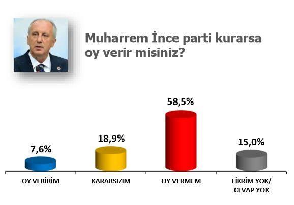 Foto - Bir diğer soru da, CHP yönetimine karşı 'Memleket Hareketi' başlatan Muharrem İnce'yle ilgili oldu. Katılımcılardan yüzde 7.6'sı, aday olması halinde Muharrem İnce'ye oy vereceğini söyledi.