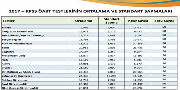 Branşlara Göre 2017 ÖABT Ortalamaları ve Standart Sapmaları ile ilgili görsel sonucu