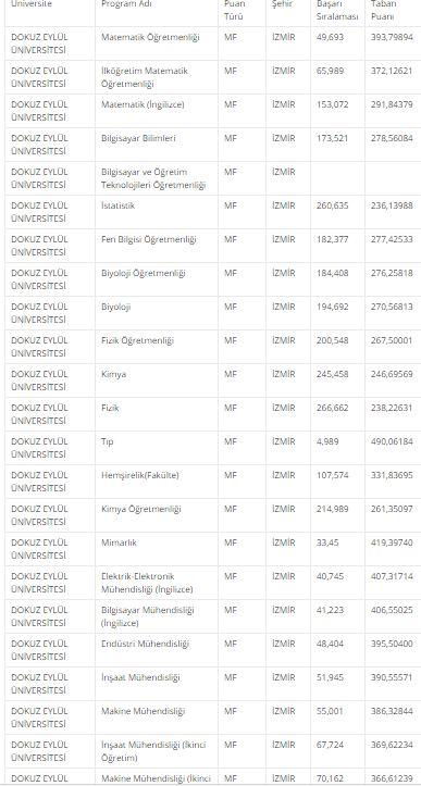 9 eylul universitesi tip fakultesi taban puanlari