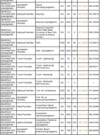 anadolu universitesi taban puanlari 2019