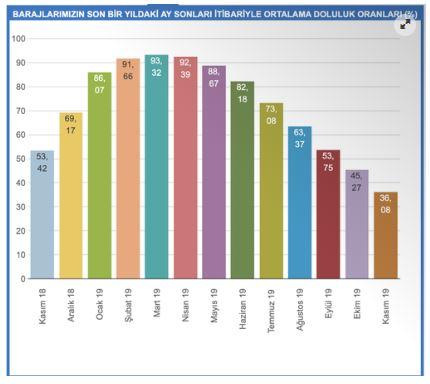 istanbul su oranları istanbulun ne kadar suyu kaldı