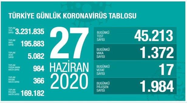 1593278739 d37647 Koronavirüs yaş gruplarına göre son vaka sayısı 1