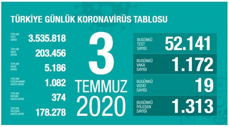 """1593795619 48487e 3 Temmuz koronavirüs tablosu açıklandı! """"Vefat edenlerin yüzde 70'ten fazlası..."""" 1"""