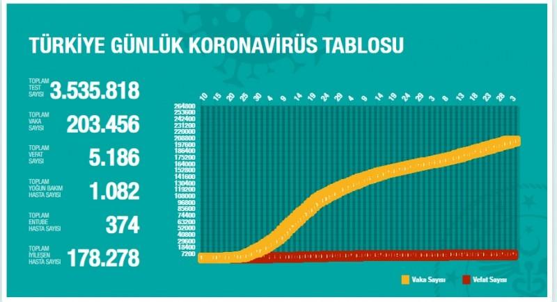 """1593797233 a77267 3 Temmuz koronavirüs tablosu açıklandı! """"Vefat edenlerin yüzde 70'ten fazlası..."""" 2"""