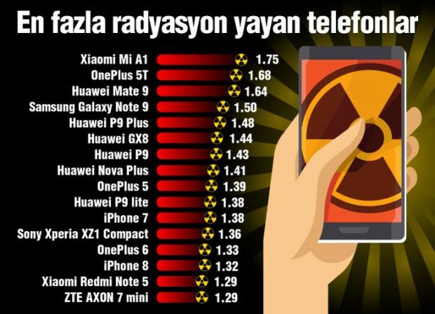 Akıllı telefon SAR değerleri