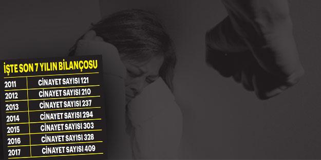 Kadın cinayetleri 6 yılda 4 kat arttı