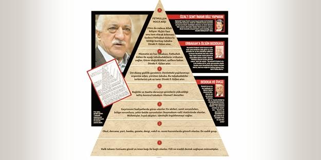 Ahmet Keleş 'Gülen örgütü piramiti'ni deşifre etti