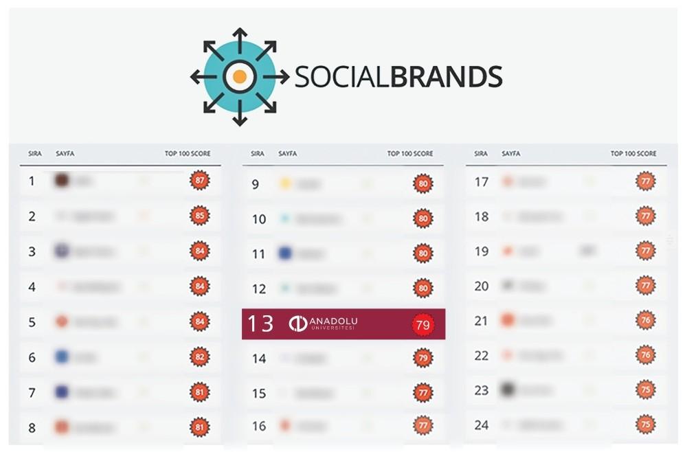 Anadolu Üniversitesi sosyal medyadaki istikrarlı yükselişini sürdürüyor