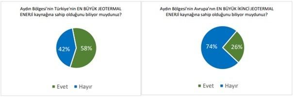 Aydın'da jeotermal polemiği ile ilgili araştırma sonuçları yayınlandı