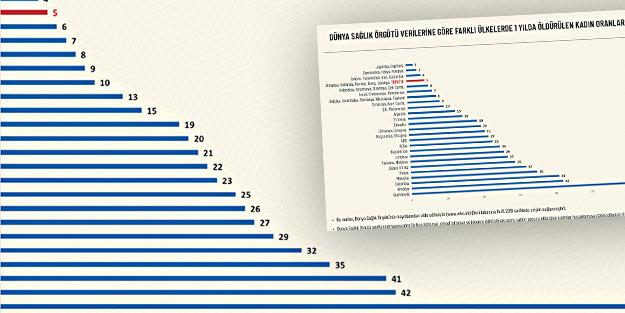 Batı'da kadına şiddet Türkiye'den 6 kat fazla