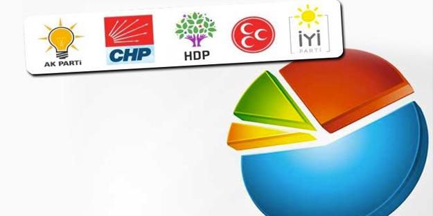Bolu yerel seçim anket sonuçları 2019