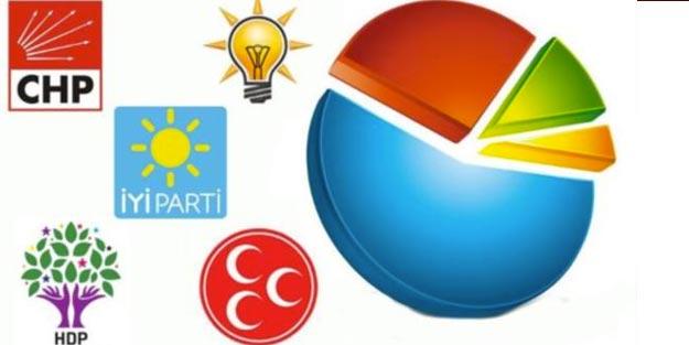 Çanakkale yerel seçim anket sonuçları 2019