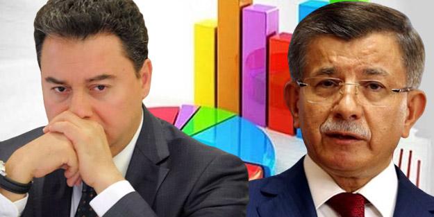 Davutoğlu ve Babacan umduğunu bulamadı! Yeni partiler ankette çakıldı