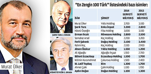 En zenginimiz Murat Ülker
