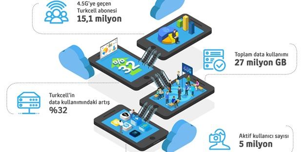 İlk 90 günde 15.1 milyon Turkcell abonesi 4.5G'ye geçti