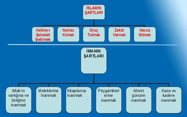 İslamın ve imanın şartları kaçtır?
