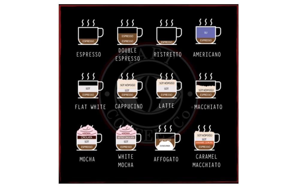 Kahve Çeşitleri Nelerdir?