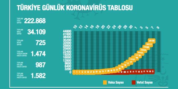Koronovirüs vaka sayısı ve ölü sayısı en son kaç oldu son dakika Türkiye geneli korona tablosu