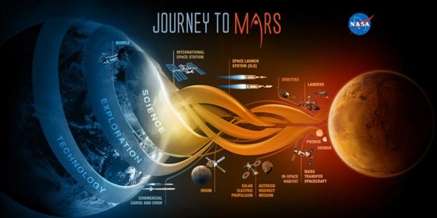 NASA'dan Mars uygulaması