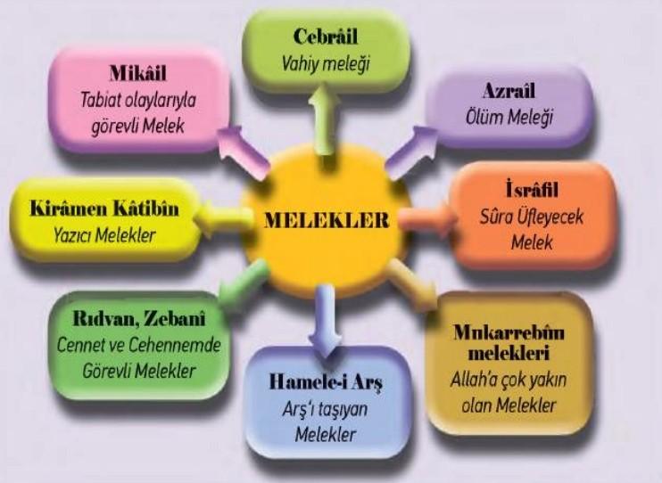 Mikail'in görevi nedir?