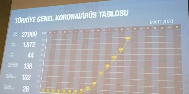 Sağlık Bakanlığı koronavirüs tablosu canlı günlük