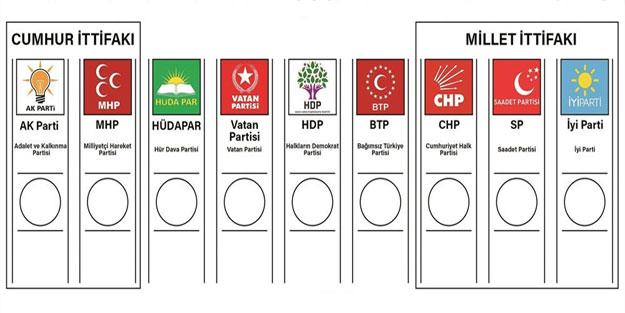 Son anket sonuçları AK Parti CHP MHP HDP İYİ Parti SP oy oranları