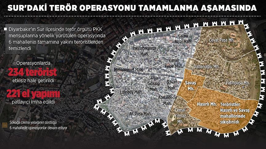 Sur'daki terör operasyonu tamamlanma aşamasında