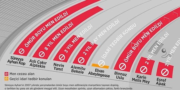 Türk atletizmine doping!