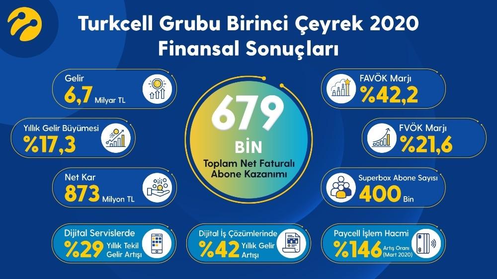 Turkcell birinci çeyrek finansal sonuçlarını açıkladı