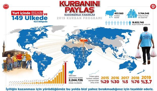 Türkiye Diyanet Vakfı Milletimizin 453 bin 560 hisse kurban...