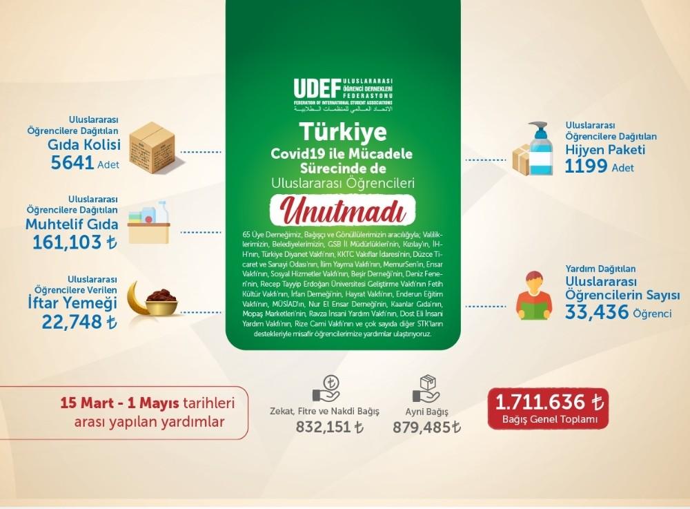Türkiye, misafirperverliğini bu zor günlerde de sürdürüyor
