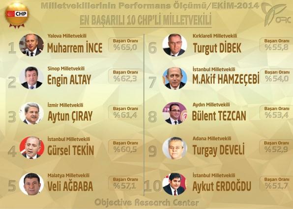Turkiye Nin En Basarili Milletvekilleri